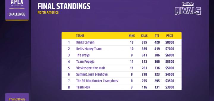 Twitch Rivals Apex Legends Tournament Winners